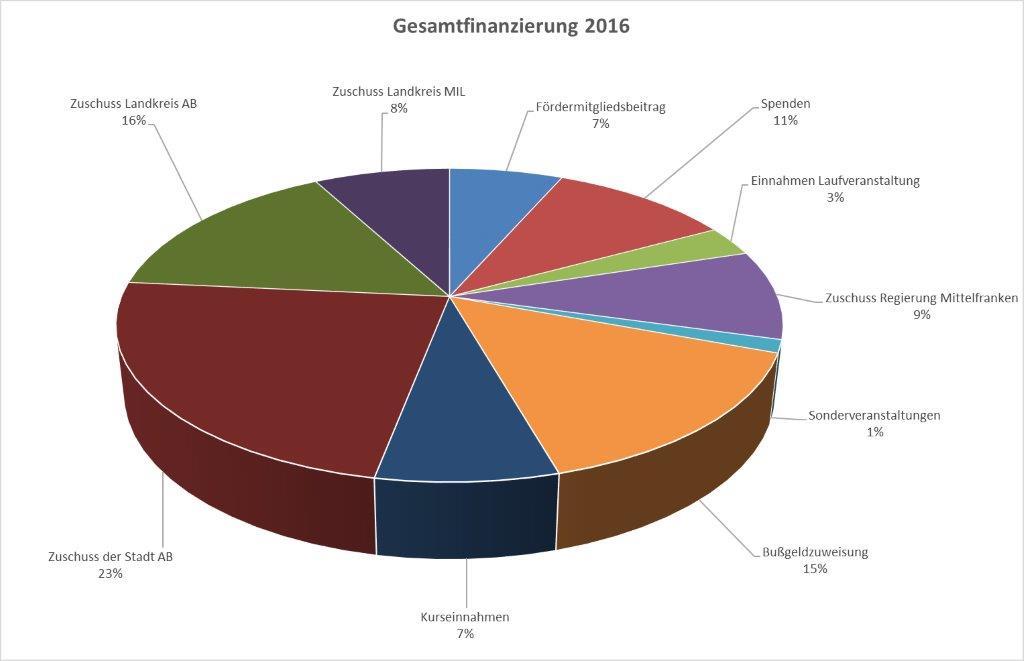 sefra-gesamtfinanzierung-2016