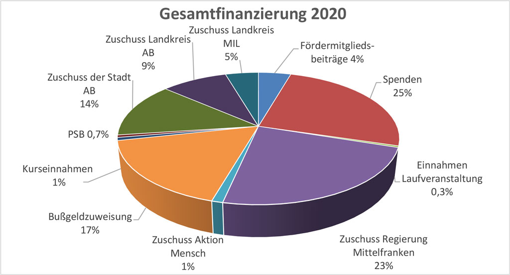 SEFRA Finanzierung 2020
